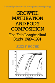 Growth, Maturation, and Body Composition