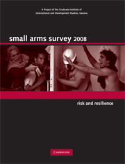 Small Arms Survey 2008