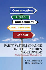 Party System Change in Legislatures Worldwide