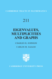 Eigenvalues, Multiplicities and Graphs