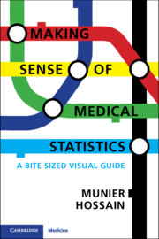 Making Sense of Medical Statistics